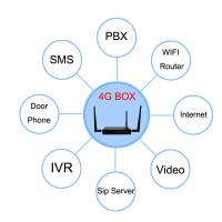 Buy cheap VoIP ADSL Router SIP IP Phone for IP-PBX Application from wholesalers