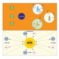 Buy cheap APIS-Network Reference station from Wholesalers