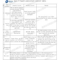 Wholesale Hydraulic and pneumatic equipment function comparison chart from china suppliers