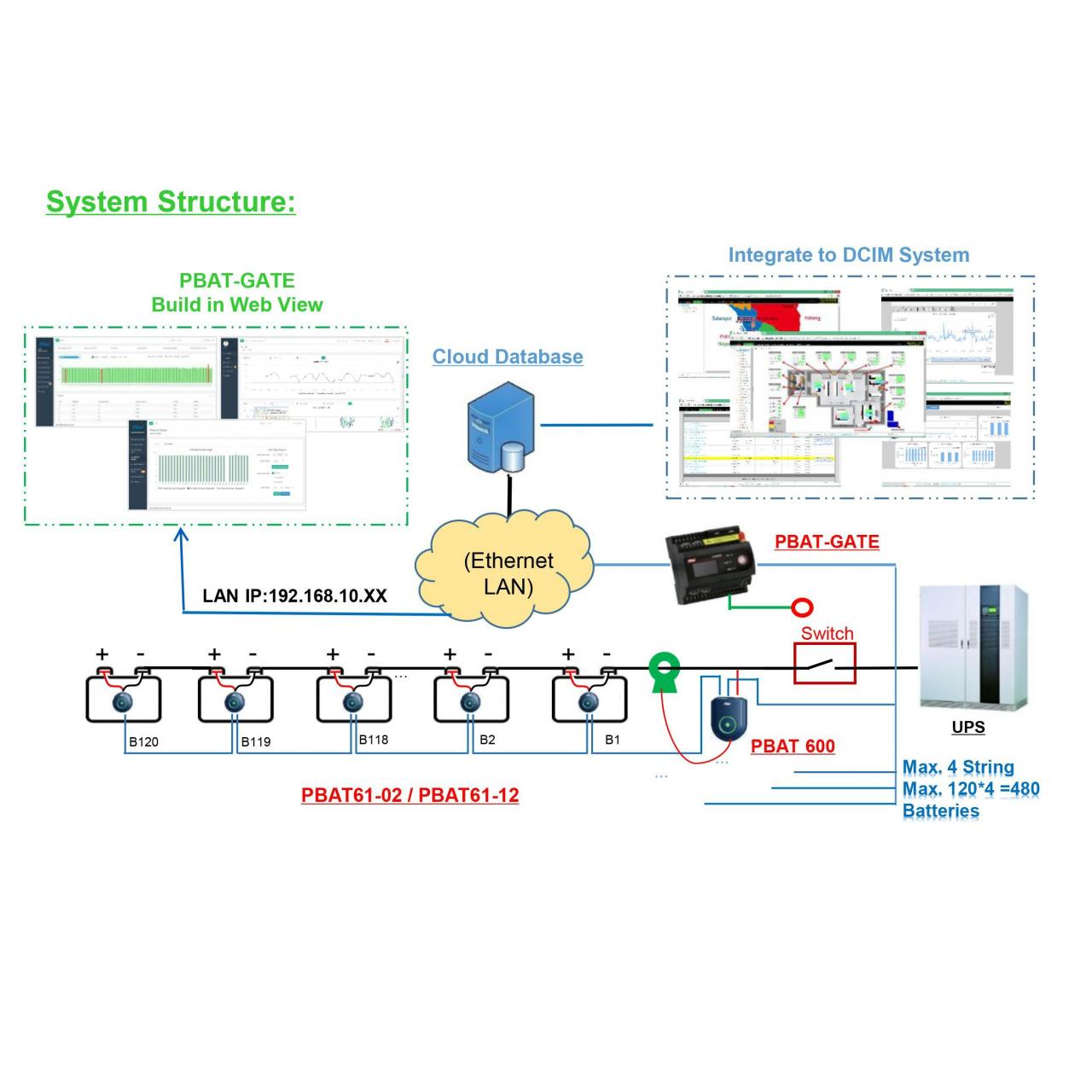 Wholesale Measure & Metering PBAT VRLA Battery Monitoring System from china suppliers